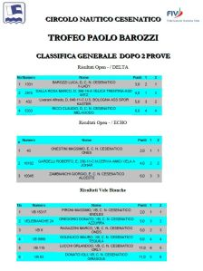 Trofeo Barozzi 2014 classifica