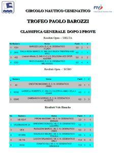 Trofeo Barozzi 2014 classifica